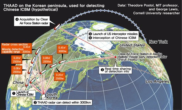 Thaad On The Korean Peninsula Used For Detecting Chinese Icbm Hypothetical 16