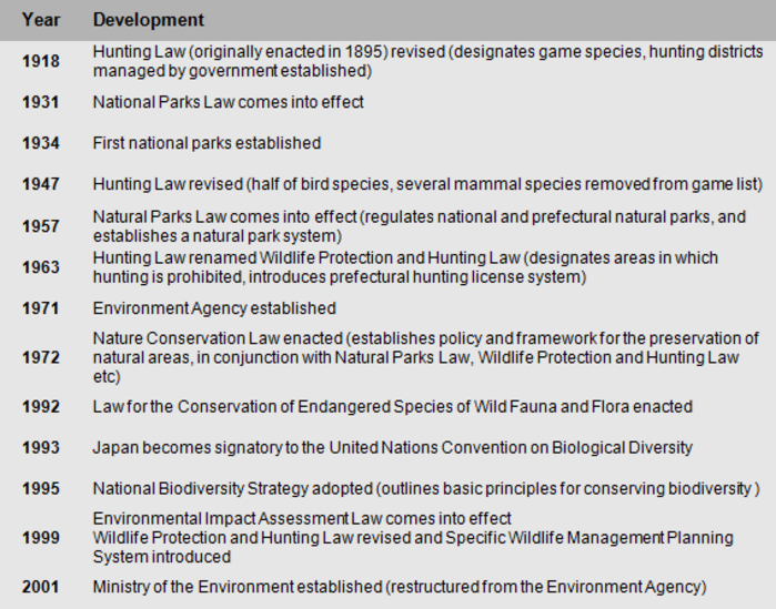 natural environments wildlife and conservation in the  natural environments wildlife and conservation in the asia pacific journal focus