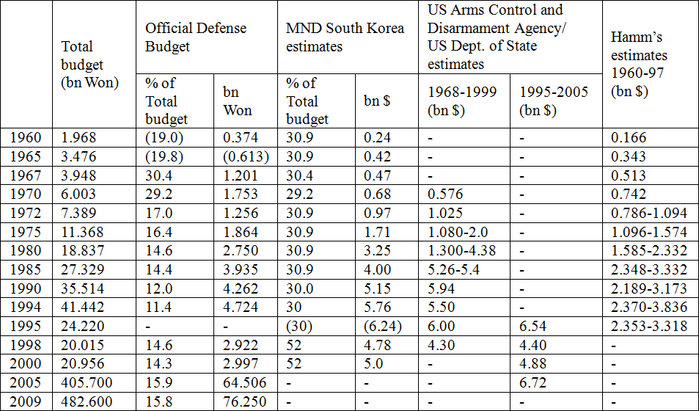 Military Spending and the Arms Race on the Korean Peninsula | The ...