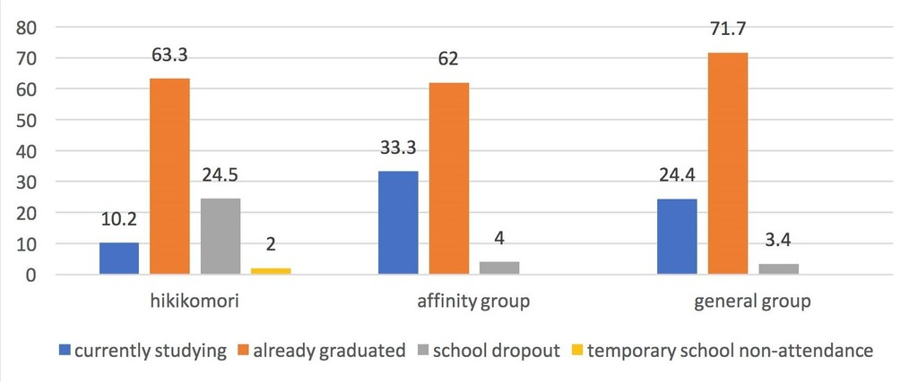 Chart 3 Education Hikikomori Affinity Group General