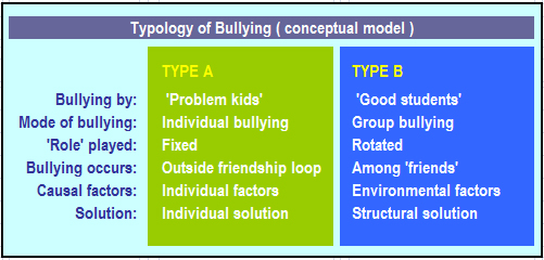 a good thesis statement for bullying