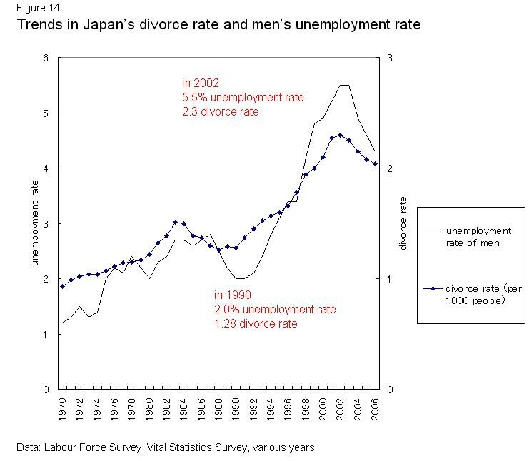 marriage rate in japan Anchorage