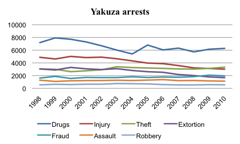 Yakuza Arrests