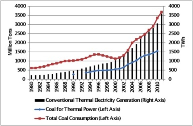 China's Energy Industrial Revolution (Part 2) | The Asia ...