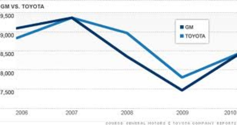 toyota recall 2010 crisis management