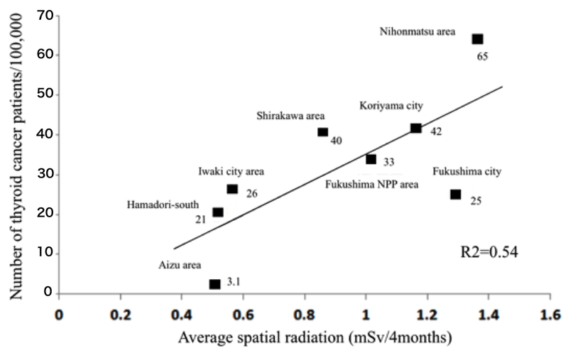 an analysis of the effects caused by a nuclear power accident 2018-01-09  containment structure considering material non-linearity and  florida nuclear power plant accident in 2009 and  long term analysis of nuclear containment structure considering material non-linearity and geometric.