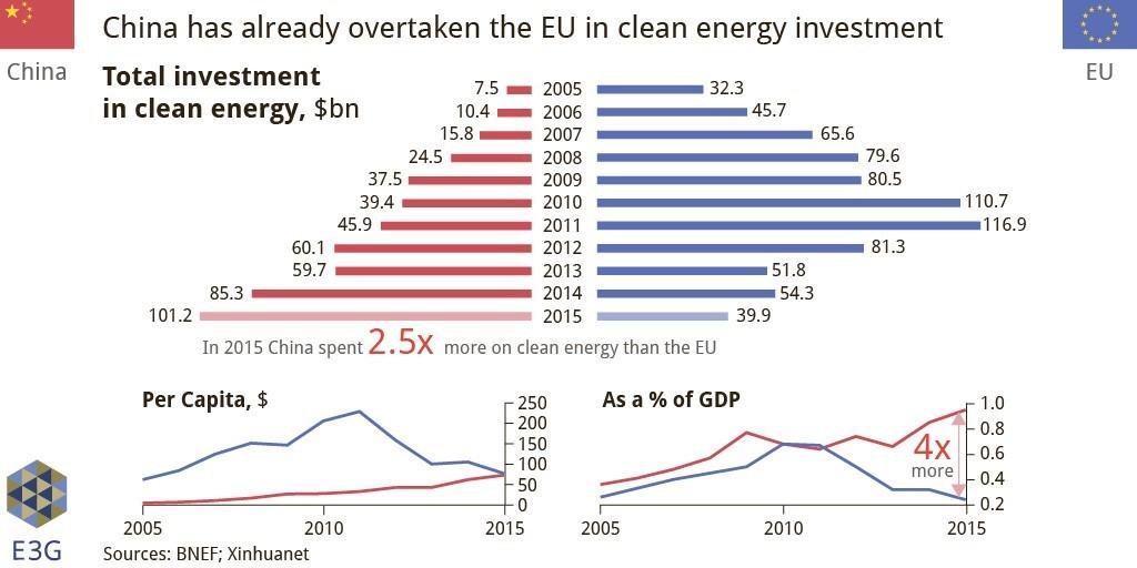 China S Continuing Renewable Energy Revolution Latest