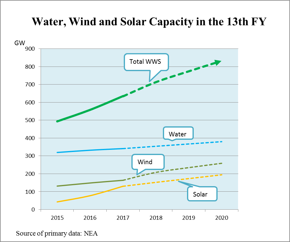 The Greening of China's Energy System Outpaces its Further