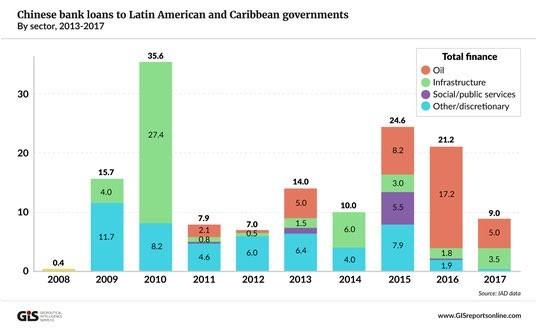 China's Rising Profile in Latin America | The Asia-Pacific