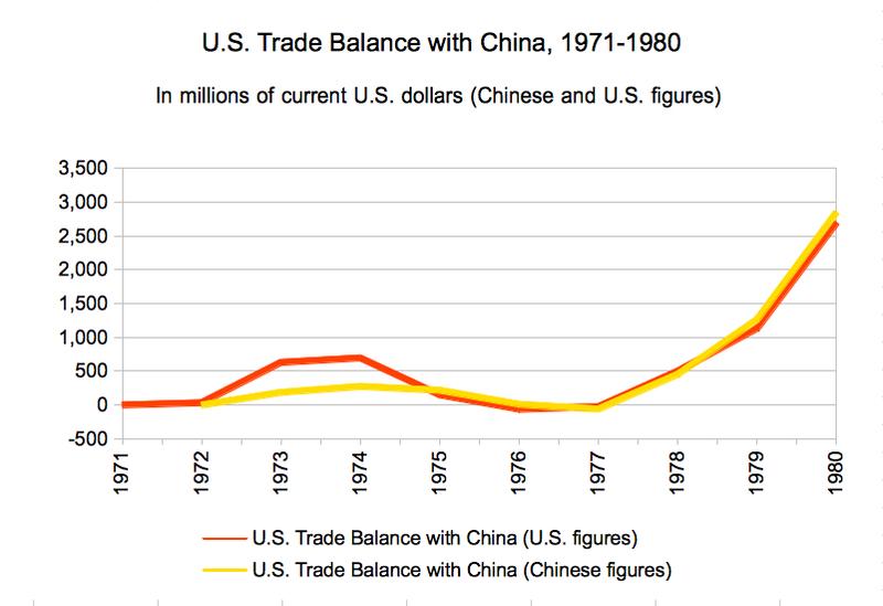 U S China Trade 1971 2012 Insights Into The U S China