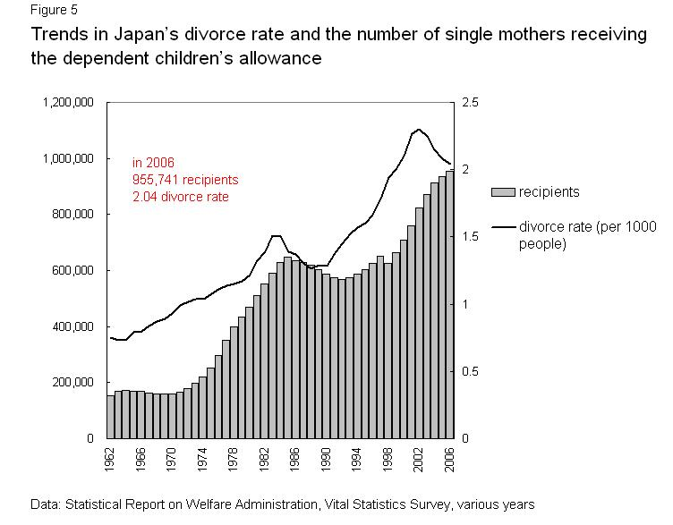 Single Mothers and Welfare Restructuring in Japan: Gender