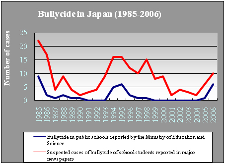 an analysis of the bullying in japan Posts tagged 'japan' panel says bullying by peers, subordinates also power harassment – the mainichi daily news tuesday, january 31st, 2012 the mainichi daily .