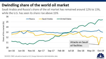 Fig. 1: Global oil production shares: US, Saudi Arabia, Russia, 2016-2019. Source