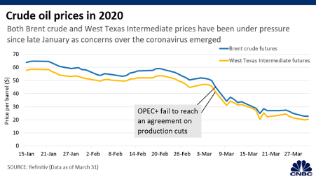 Fig. 2. Crude oil prices in 2020. Source