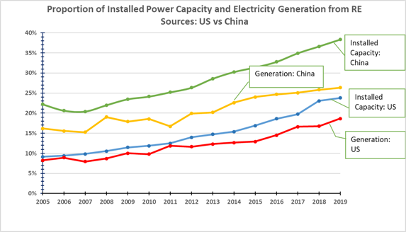 Fig. 4 US vs China: WWS sources of electric power (capacity and generation), 2005-2019. Source: Author, based on data from the BP Statistical Review and (for 2019) the Energy Information Administration (EIA). Thanks to Ms Carol X. Huang for the chart.